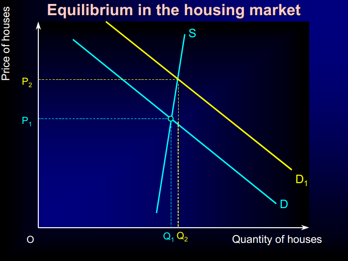 economics housing market The housing market can we fix it  a recent paper from the london school of economics found that new developments may actually.