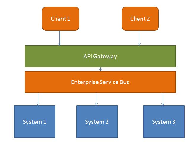 Nabeel's Blog September 60 Mesmerizing Api Gateway Pattern