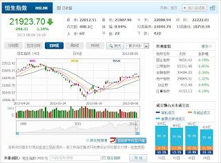 中国株コバンザメ投資 香港ハンセン指数20130806