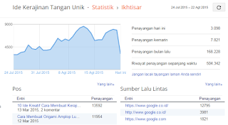 500000 pageviews statistik