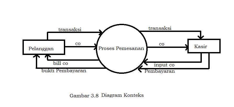 Kambing jantan tegal sistem dad pada restaurant diagram alur data adalah diagram yang menggunakan notasi notasi atau symbol simbol yang digunakan untuk menggambarkan arus dari system untuk membantu dalam ccuart Image collections
