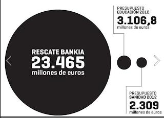 El resacate a Bankia otro robo legitimado