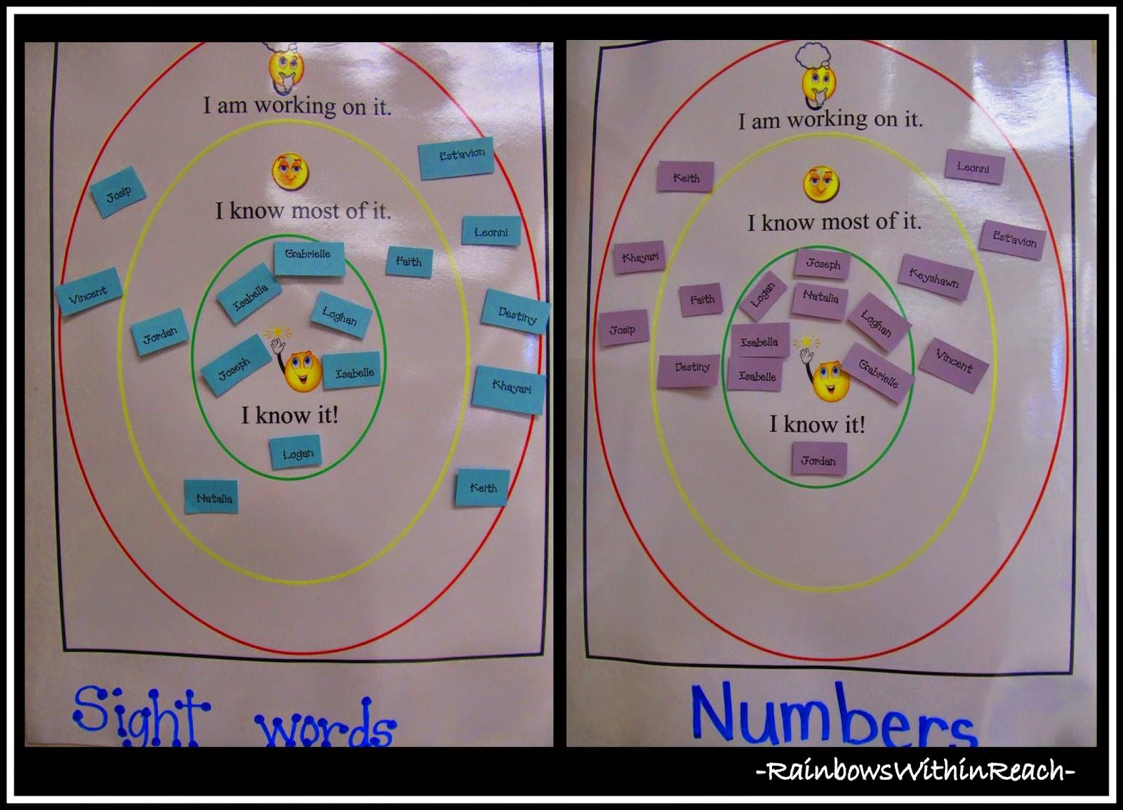 Graph of Progress Toward Goals in Kindergarten at RainbowsWithinReach