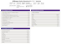 JPMorgan Latin America Fund