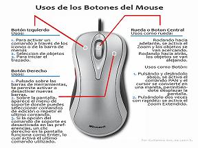 USOS DE LOS BOTONES DEL MOUSE