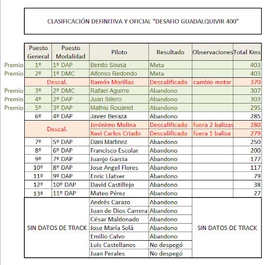 CLASIFICACION+OFICIAL Clasificación Oficial del Desafío Guadalquivir 400