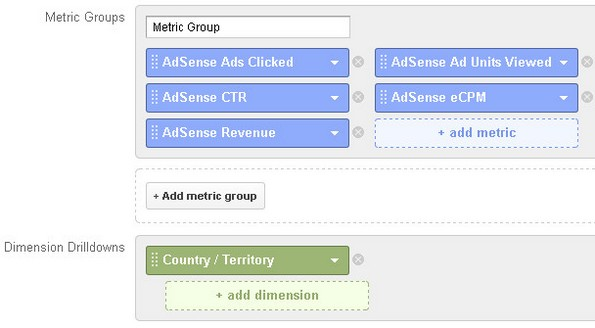 Adsense custom report for different countries