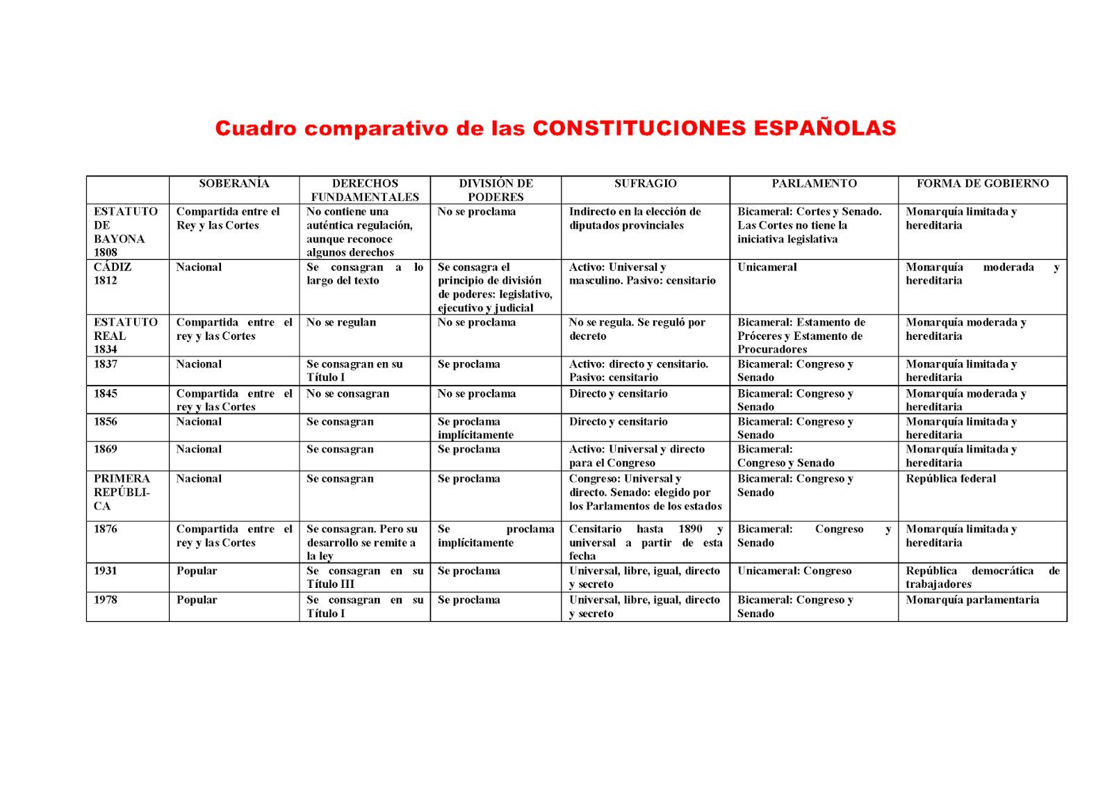 historia de las constituciones: