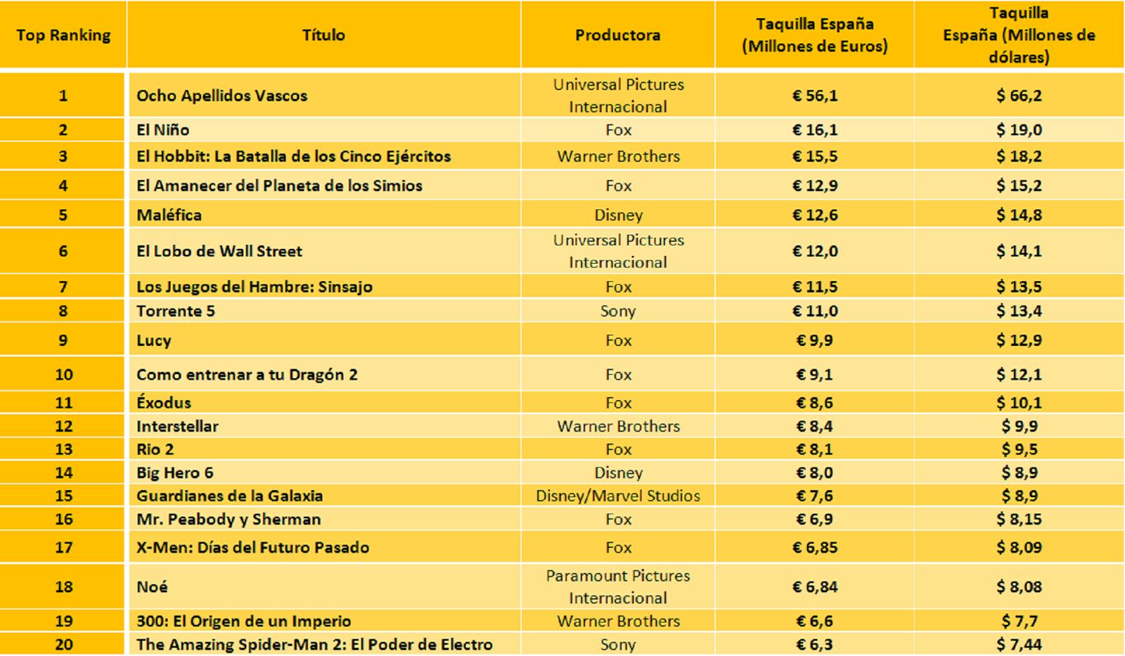 películas más taquilleras en España 2014