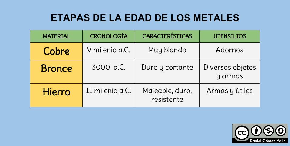 Geograf a 1 e s o la edad de los metales - Como se limpia el bronce ...