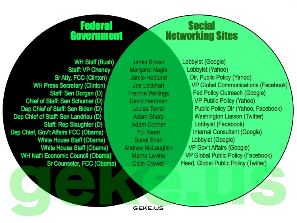 Federalist anti federalist venn diagram romeondinez federalist ccuart Choice Image