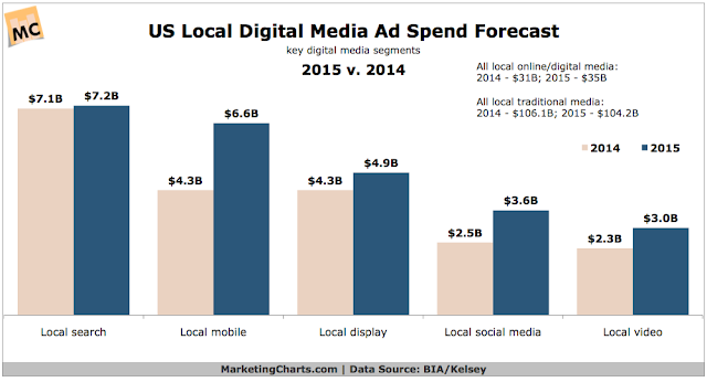 """US growth across social local and mobile markets"""
