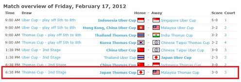 Keputusan Kelayakan Piala Thomas 2012 MAS vs JPN