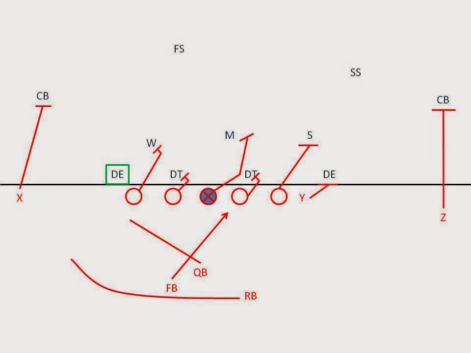 How to Defend the Speed Option with the 4-3 Defense