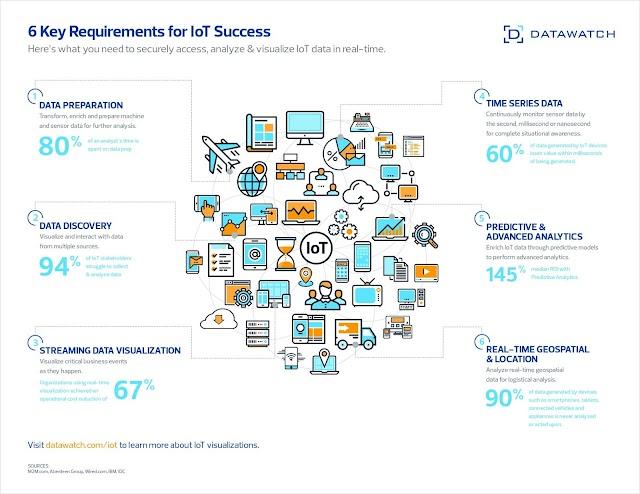 6 keys success of #IoT
