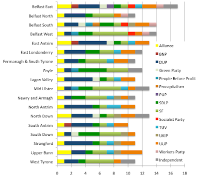 Chart showing how many candidates from each party are running in each constituency in 2011 Assembly elections