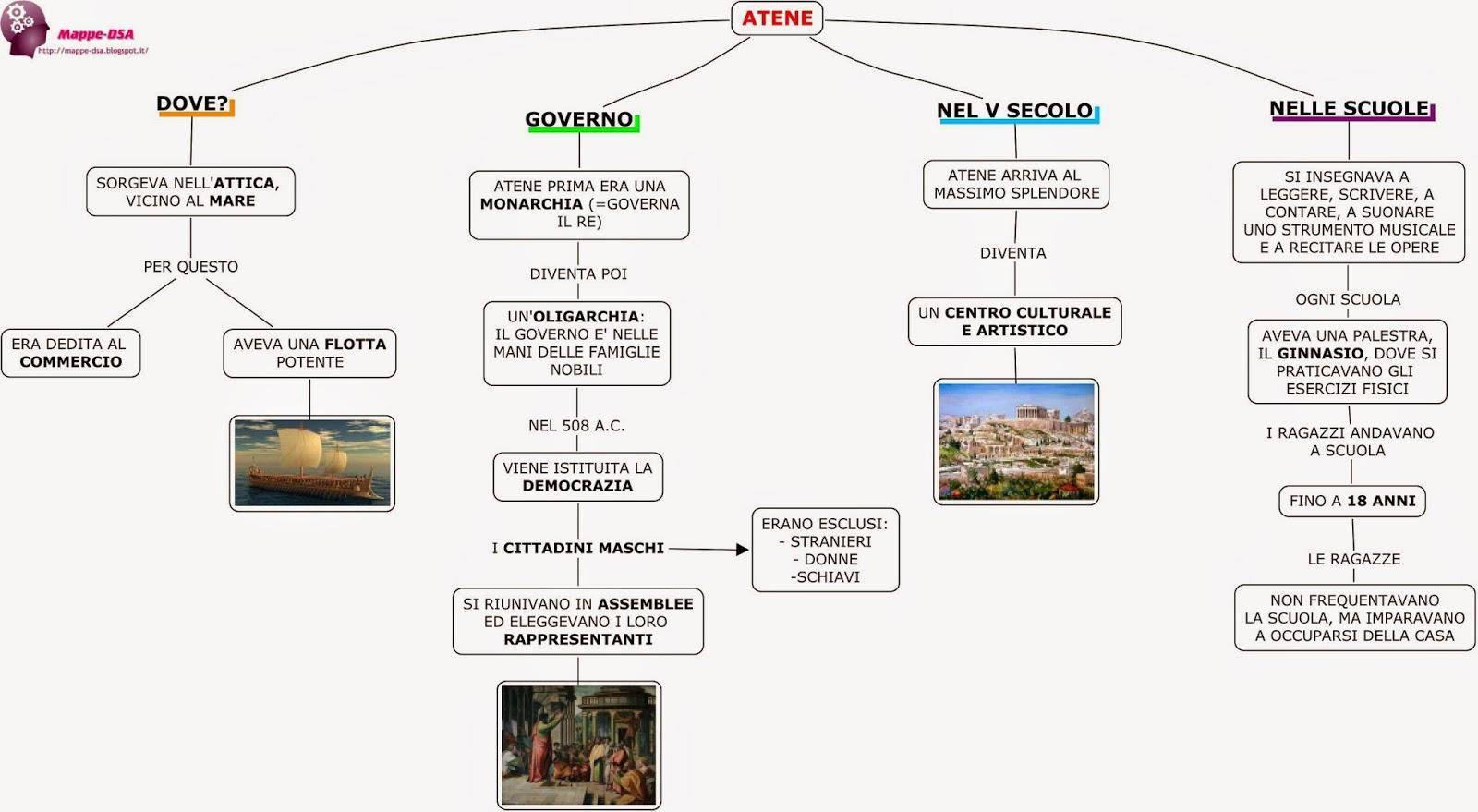 mappa schema dsa storia elementari polis Atene greci