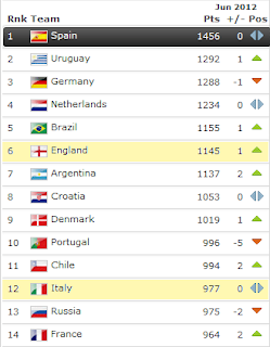 FIFA rankings June 2012
