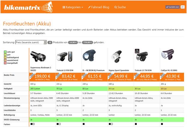 Fahrradlampen bei bikematrix.de