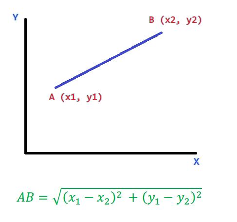 Image result for distance programming blogspot.com