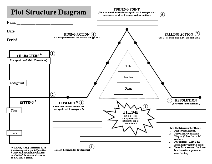 Printables Plot Structure Worksheet plot structure worksheets abitlikethis diagram template printable outline cake