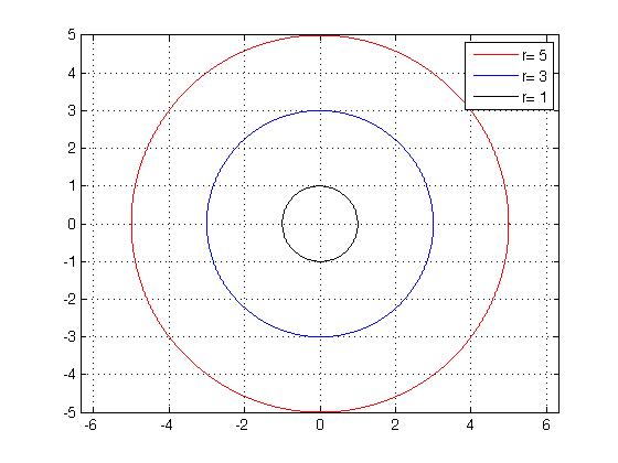 Truth behind the truth matlab code for ploting concentric circle matlab code for ploting concentric circle ccuart Images