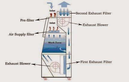Aliran Udara Biosafety Cabinet Class III Model BSC-1500IIIX