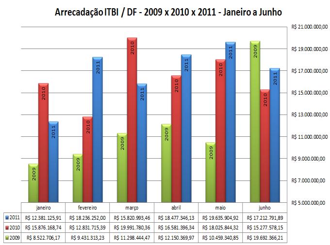 Arrecadação ITBI DF - Mensal de janeiro a junho - 2009 x 2010 x 2011