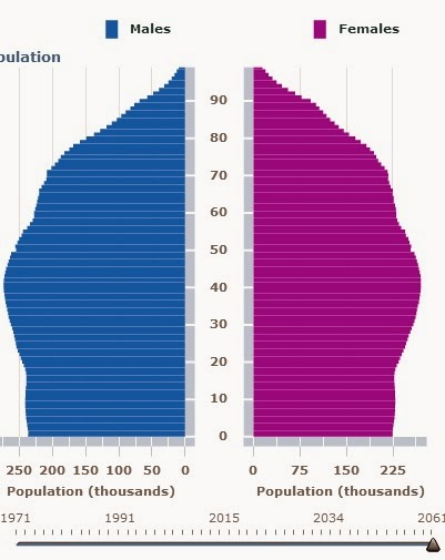 ABS population pyramid