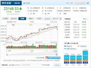 中国株コバンザメ投資 香港ハンセン指数20130205