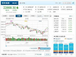 中国株コバンザメ投資 香港ハンセン指数20130502