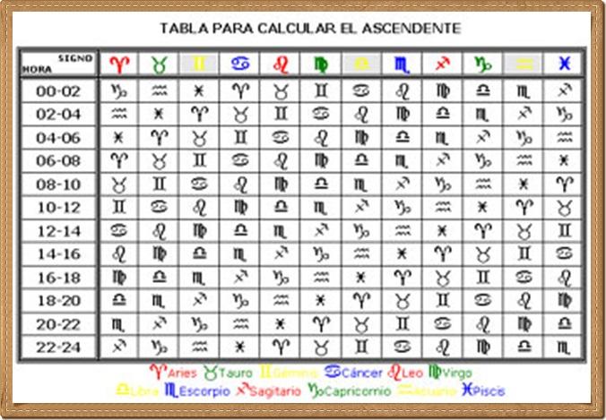El ascendente o signo ascendente de una carta natal las - Cual es mi signo del zodiaco ...
