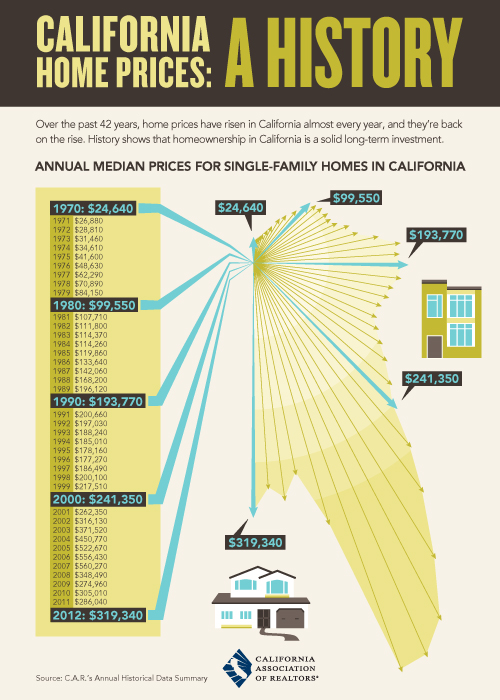 History of California home prices from 1970 to present