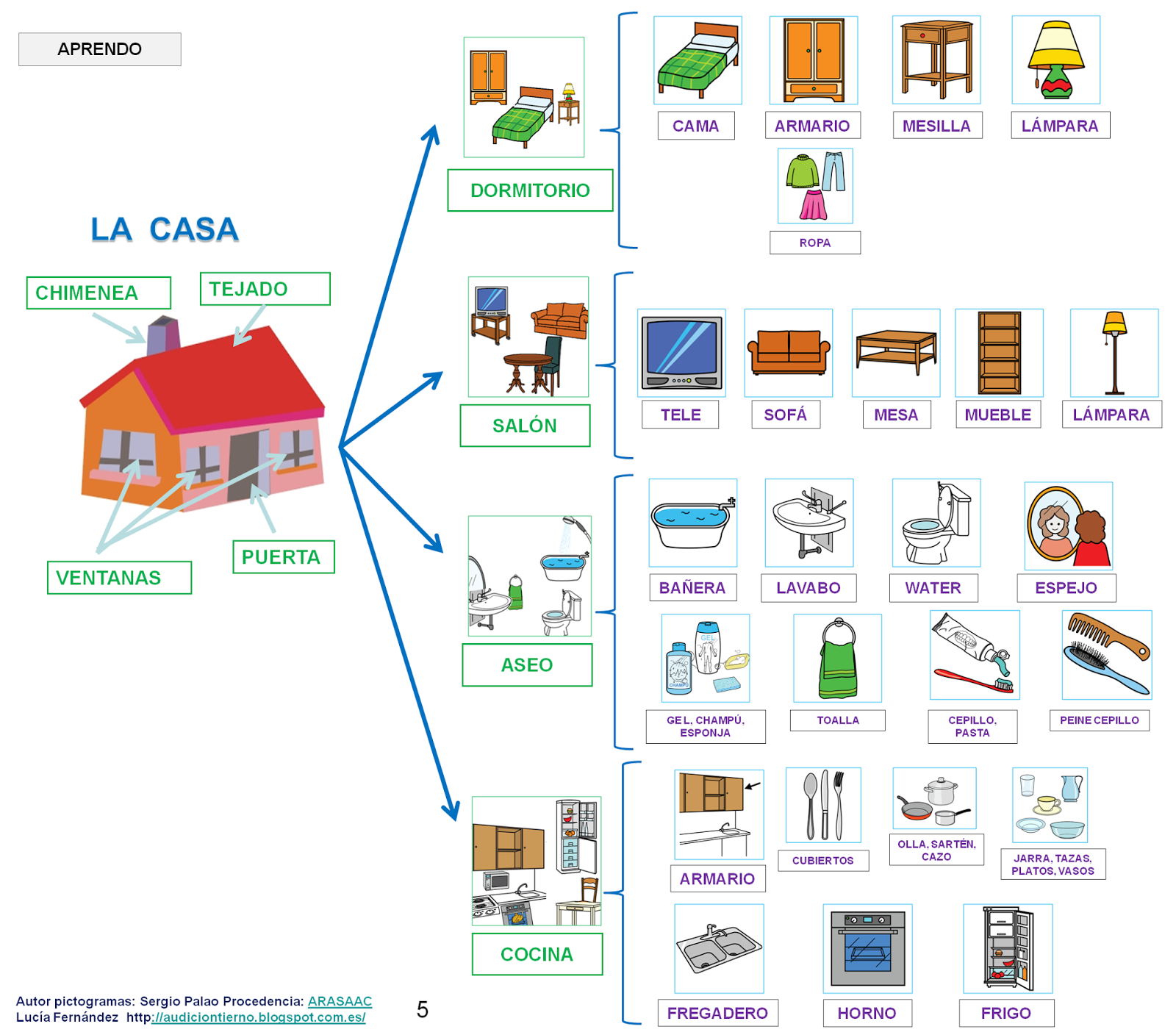 Audici n y lenguaje proyecto donde vivo calle casa - La casa muebles ...