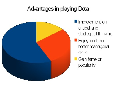 advantage and disadvantage of dota Interactive game based learning: advantages and disadvantages margit pohl1,  markus rester1, and peter judmaier2 1 institute of design and assessment of.
