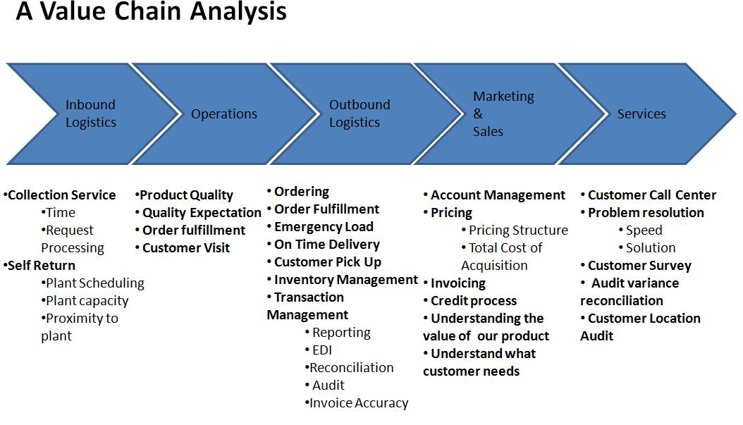 What is a Value Chain Analysis?