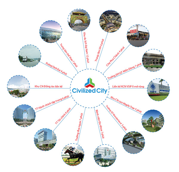 Sơ đồ tiện ích dự án Khu Đô Thị Civilized City