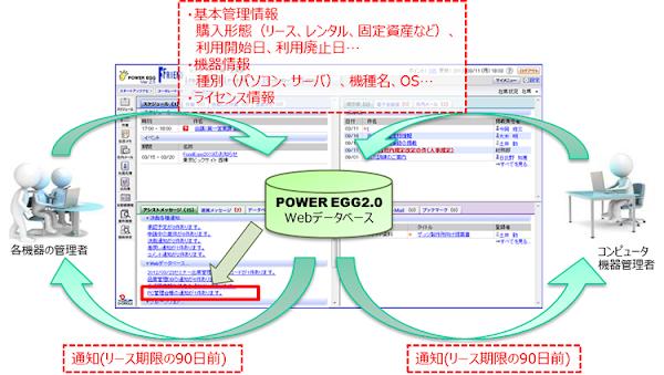 PC管理台帳Webデータベース化イメージ