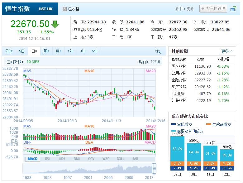 中国株コバンザメ投資 香港ハンセン指数20141216