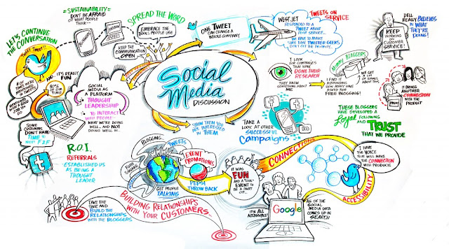 Social Media Marketing Activities in Floria Agency