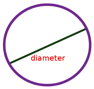 is there a relationship between the circumference and diameter of circle