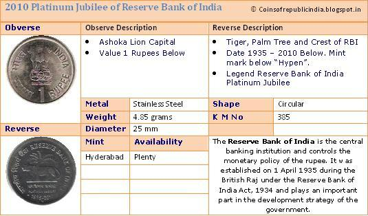 responsibilities of rbi Appointment: the rbi governor is appointed by an appointment commission in consultation with prime minister, finance ministry and outgoing rbi governor under 'the rbi act 1935' the tenure of rbi governor is not more than 5 years however the tenure can be extended in certain circumstances power of rbi governor: 1) since he/she is the [.