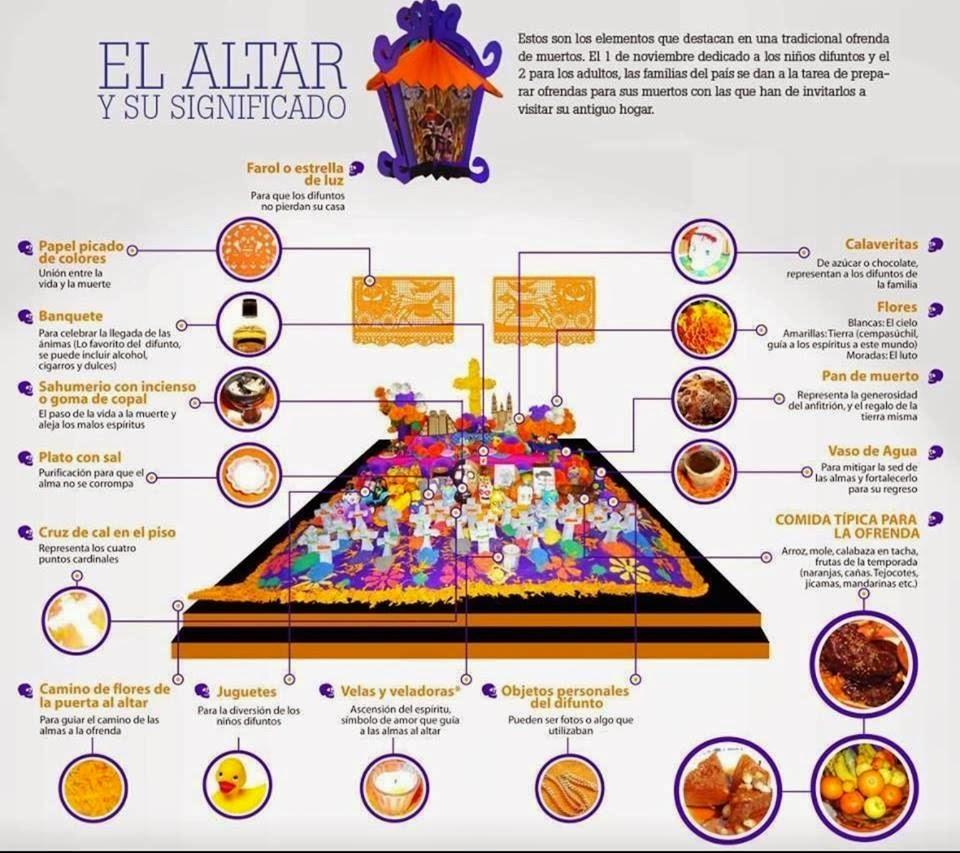 El altar, la ofrenda y los elementos que la conforman