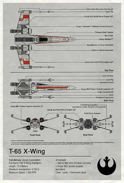 Star Wars - Planos detallados para fans