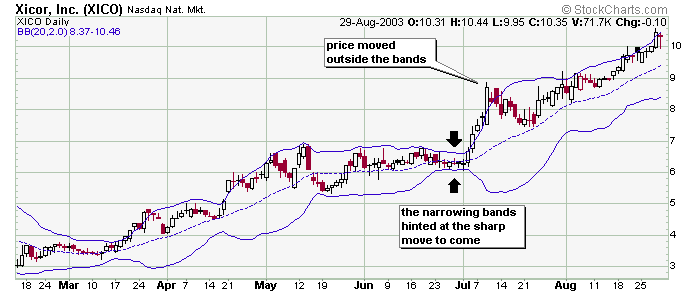 What happens when bollinger bands narrow