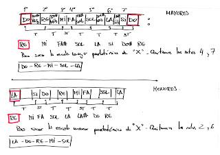 Teoría escalas guitarra