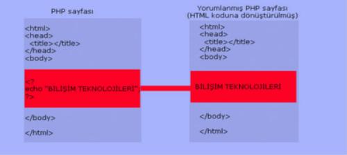 PHP Sayfası ve Html Koduna Dönüştürülmüş Hali
