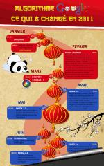 Infographie : les changements de Google en 2011