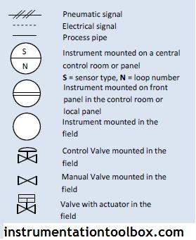 piping and instrumentation diagrams tutorials iv learning to help in understanding this p id the various symbols used in the above instrumentation diagrams and their meaning are indicated in the table below