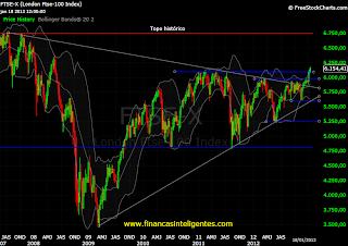 Gráfico do índice FTSE